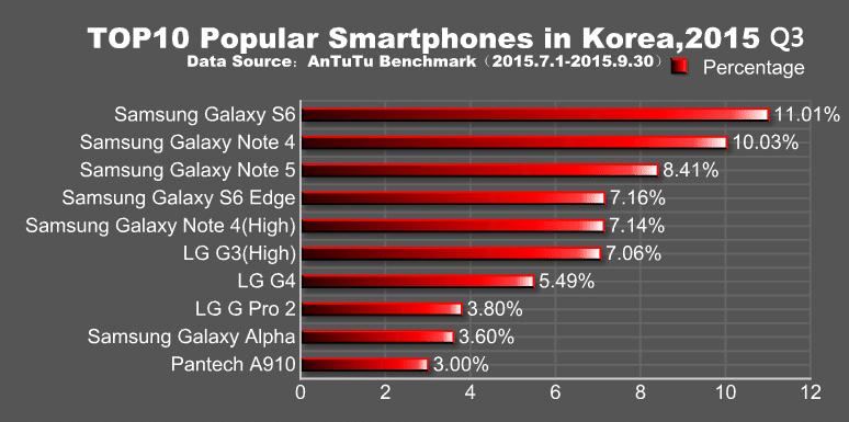 smartphones populaires antutu coree