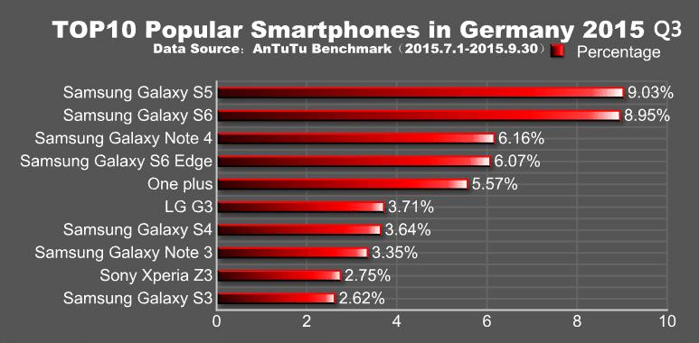 smartphones populaires antutu europe