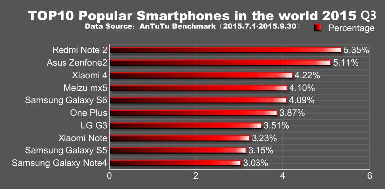 smartphones populaires antutu monde