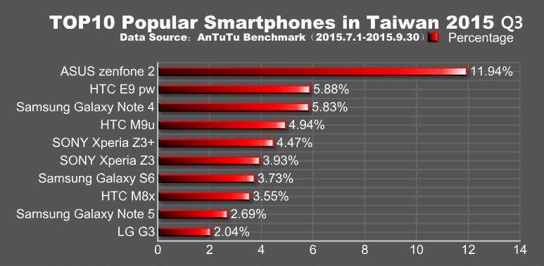 smartphones populaires antutu taiwan