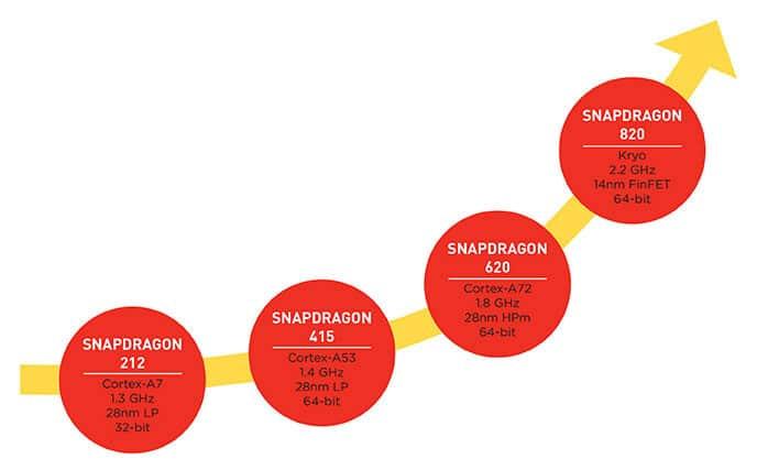 Snapdragon 820 performances