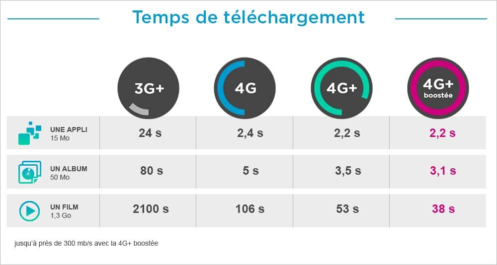 tableau-bouygues-telecom-reseau-4g
