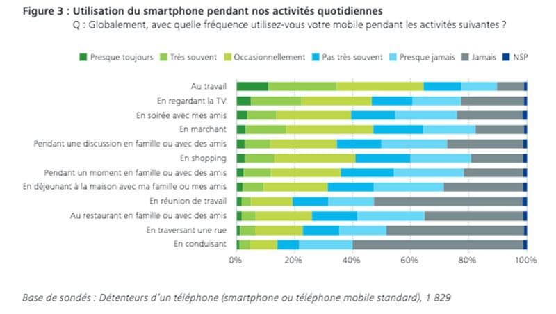 usage smartphone francais