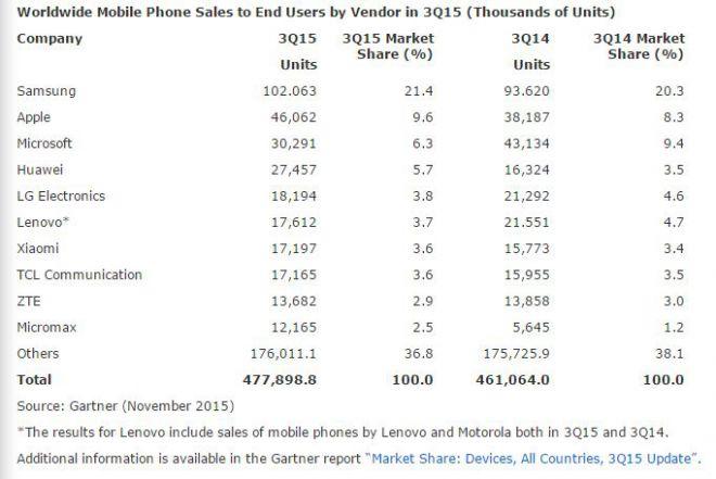 ventes smartphones constructeurs