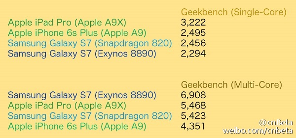 Galaxy s7 processeur vs Apple A9 Geekbench