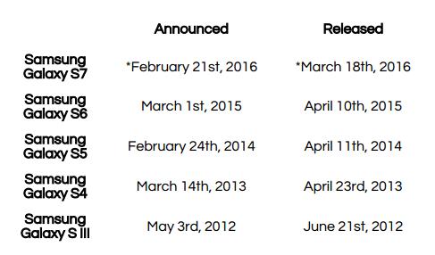 Galaxy S7 dates de sorties