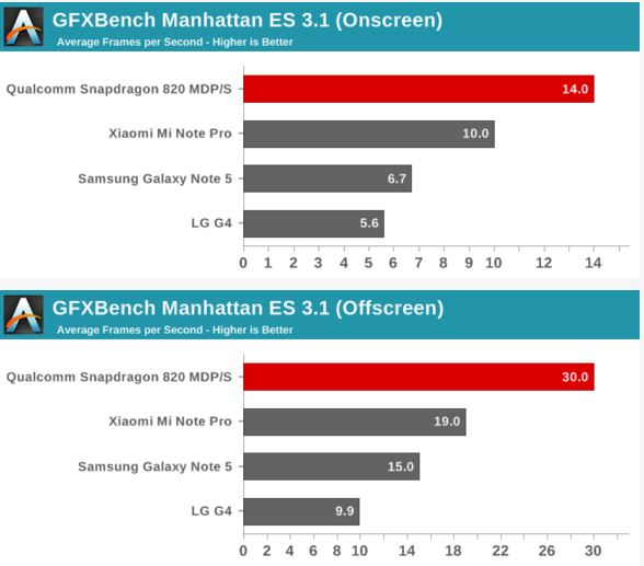 GFXBench Manhattan Snapdragon 820