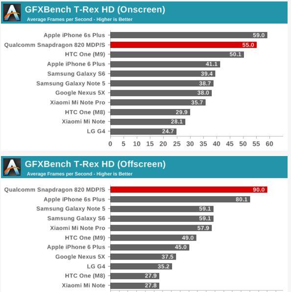 GFXBench TRex Snapdragon 820