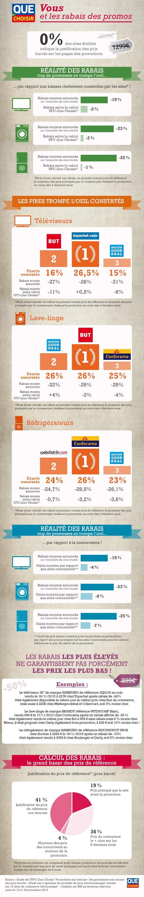 infographie prix barres