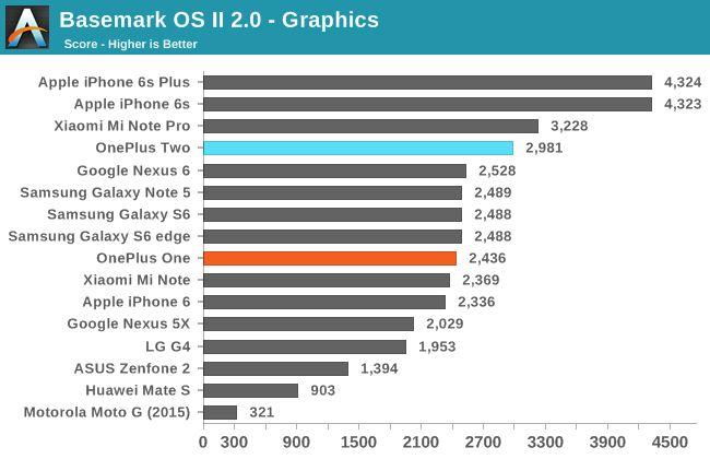 OnePlus 2 nasemark graphique