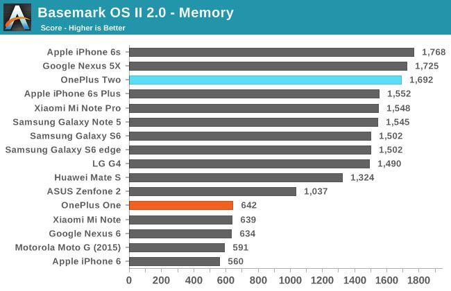 OnePlus 2 basemark memoire