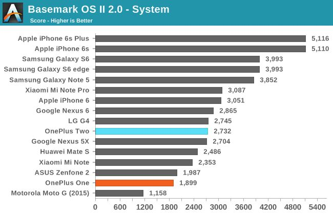 OnePlus 2 basemark systeme