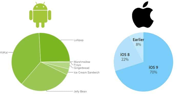 repartition android ios