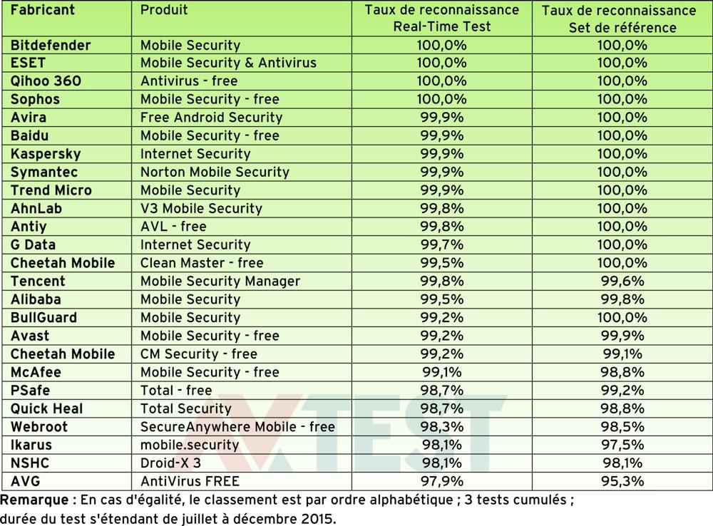 taux reconnaissance antivirus android