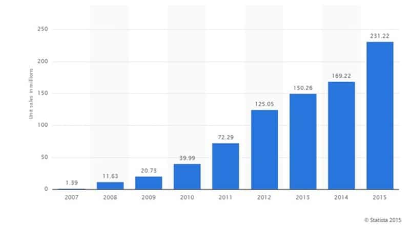 ventes iphone apple statista