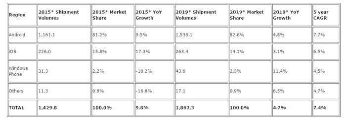 ventes smartphones 2015