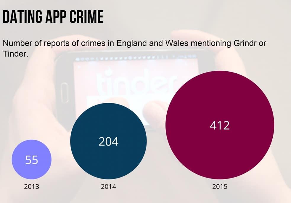 Les chiffres de la police britannique sur les crimes liés à Tinder et Grinder