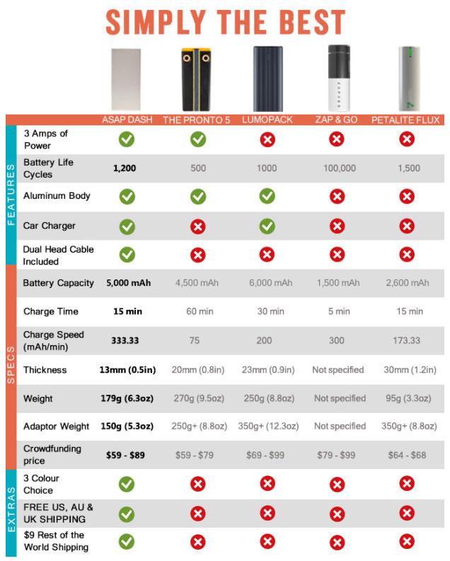 meilleur chargeur batterie smartphone