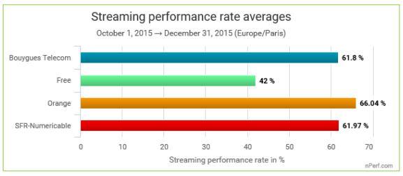 streaming 3G