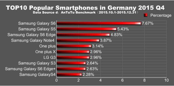 smartphones plus populaires 2015 europe