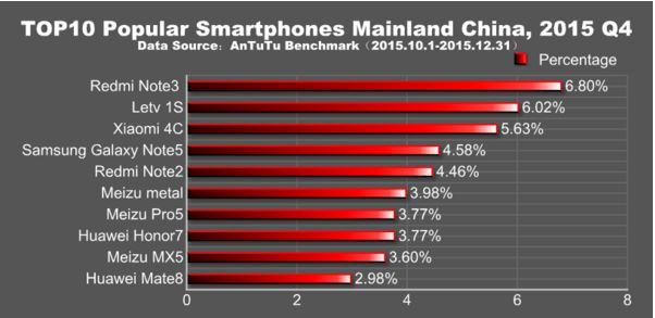 smartphones plus populaires chine