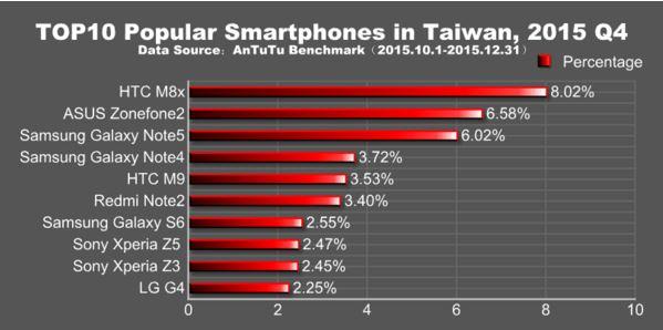smartphones plus populaires taiwan