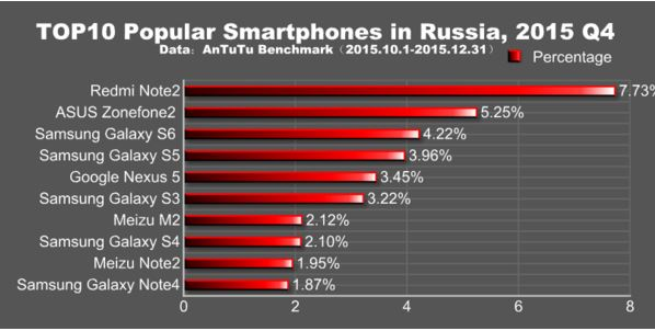 smartphones plus populaires russie