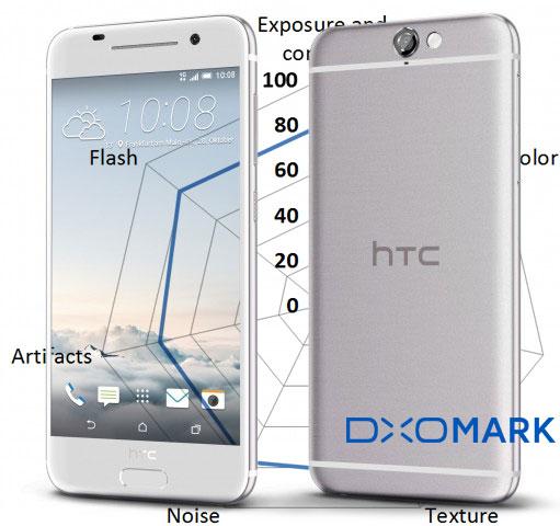test dxomark htc one A9
