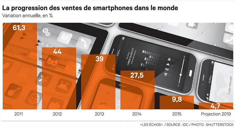 ventes smartphones monde