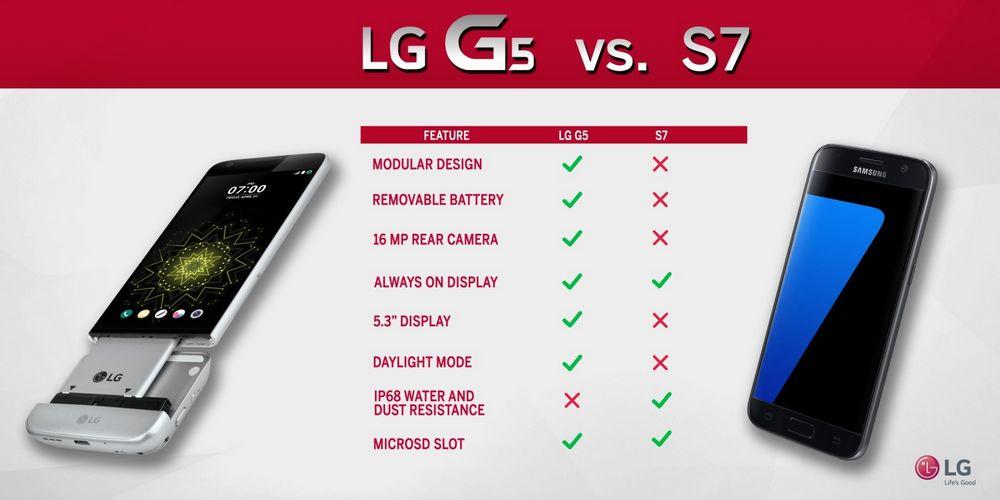 LG G5 Galaxy S7 comparatif
