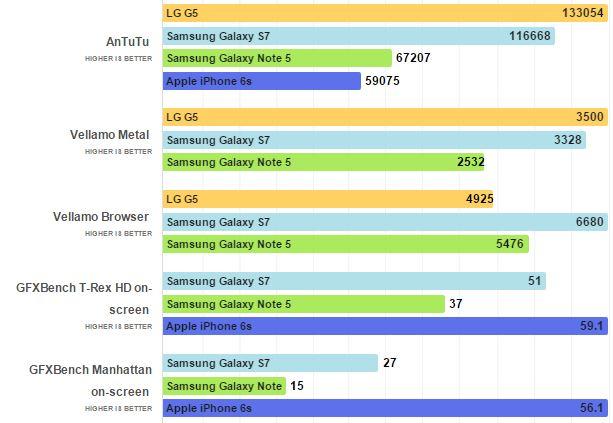 benchmark lg G5