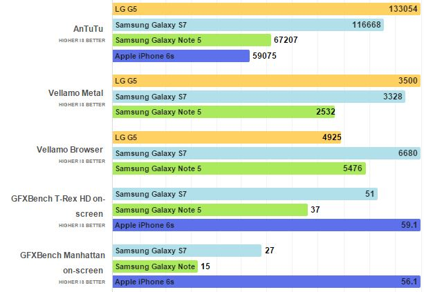 benchmarks LG G5 Galaxy S7