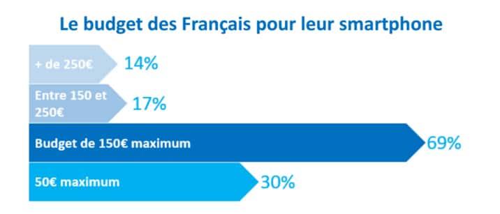 budget-francais-achat-smartphone