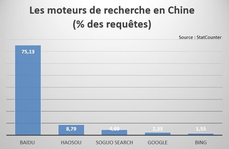 chine-google