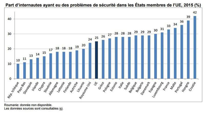 graph-securite-internet