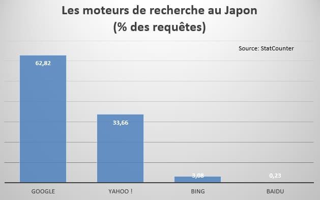 japon-google