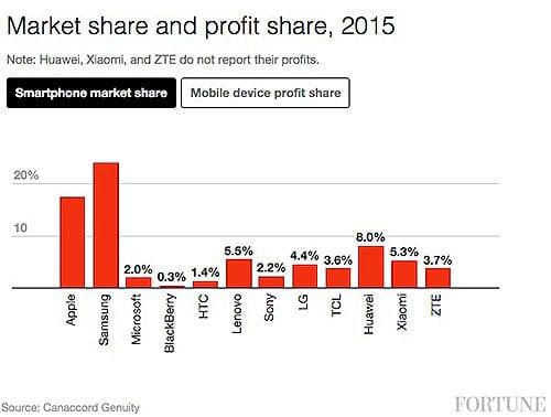 part de marche industrie mobile