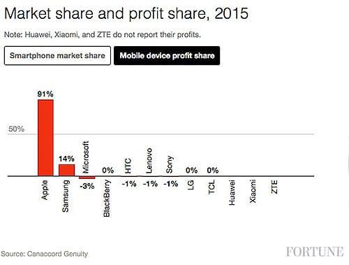 profits industrie mobile