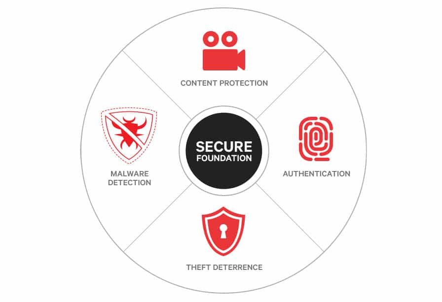 qualcomm haven securite