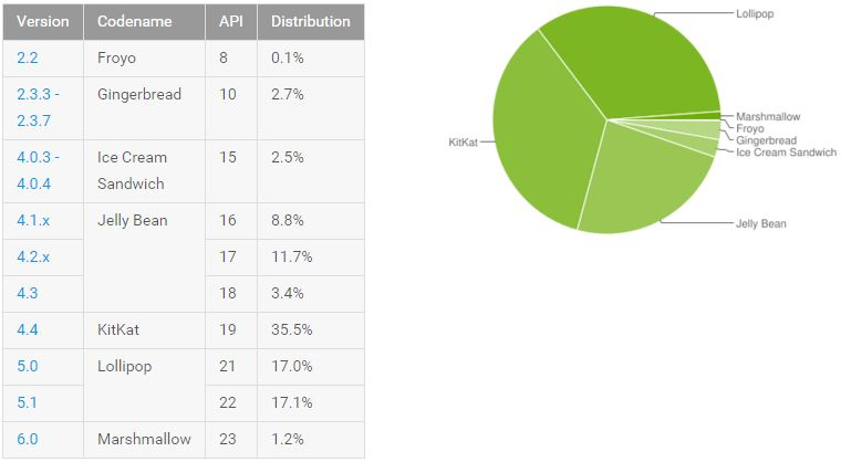 repartition android fevrier 2016