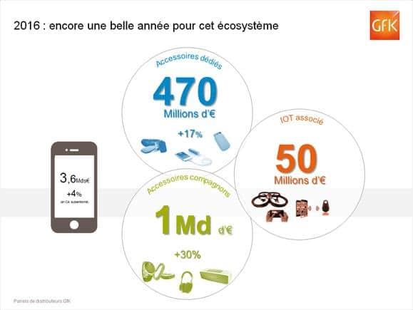 smartphone-2015-gfk
