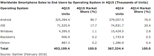 ventes-mondiales-smartphone-trimestre-2015