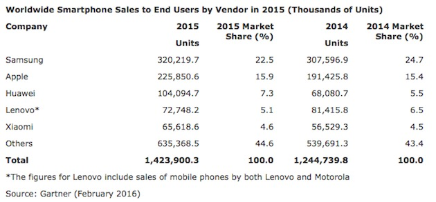 ventes-mondiales-smartphones-annee-2015