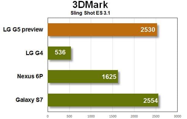 LG G5 3D Mark