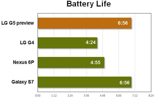 LG G5 autonomie