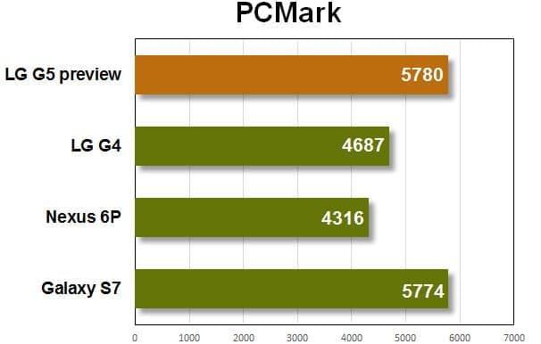 LG G5 PC Mark