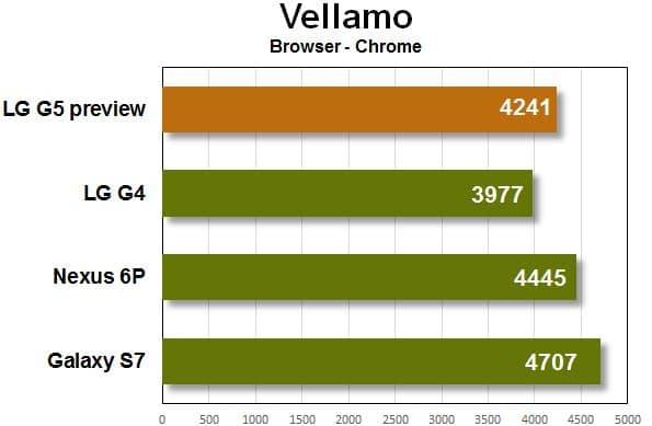 LG G5 vellamo browser