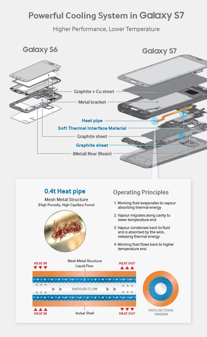 Galaxy S7 demontage officiel