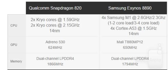Galaxy S7 Exynos vs Snapdragon