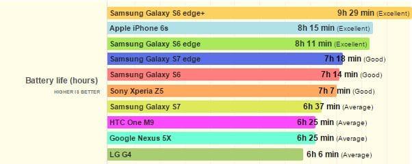 Galaxy S7 autonomie